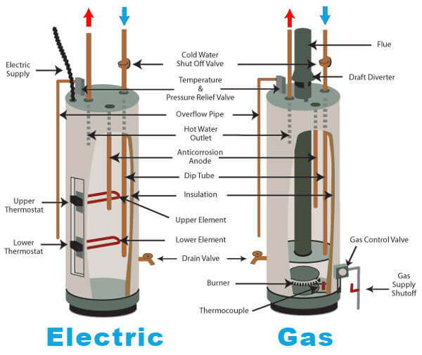 Electric vs Gas Hot Water Heater