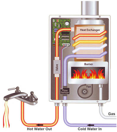 Switch To A Tankless Water Heater Why It S A Good Idea